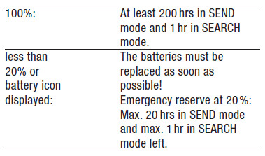 The manual states that the beacon should have a minimum 200 hour battery life in transmit mode.