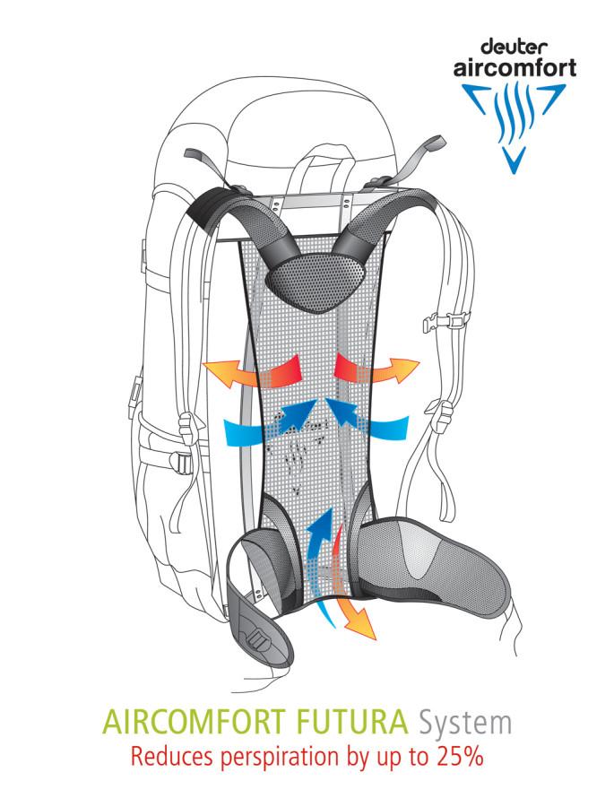 Aircomfort Futura Back System