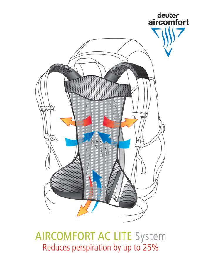 Aircomfort AC Lite back system